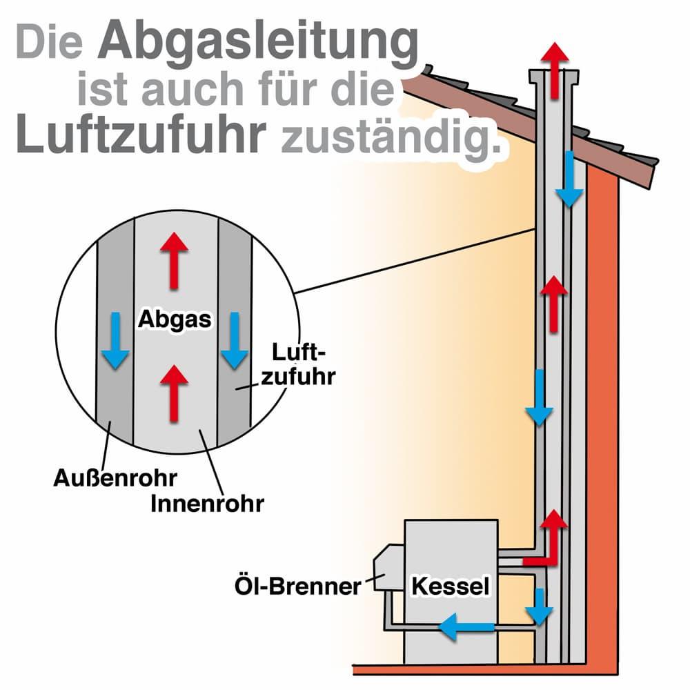 Abgasleitung bei Niedertemperaturkesseln
