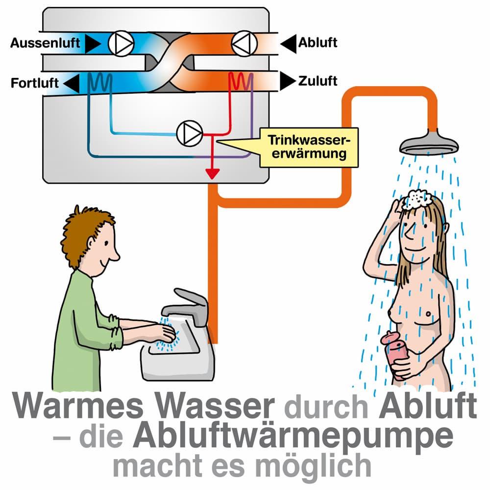 Warmes Wasser mit der Abluftwärmepumpe