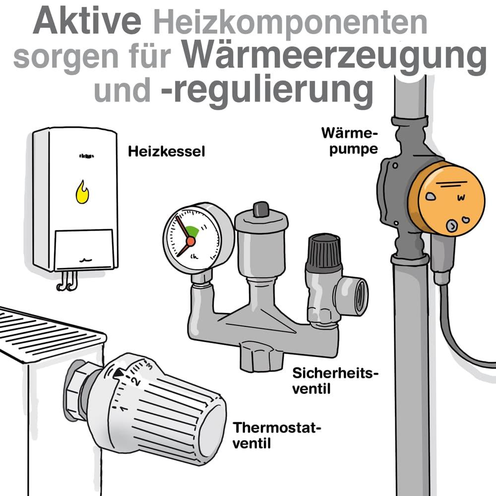 Aktive Heizungskomponenten sorgen für Wärmeerzeugung und Regulierung