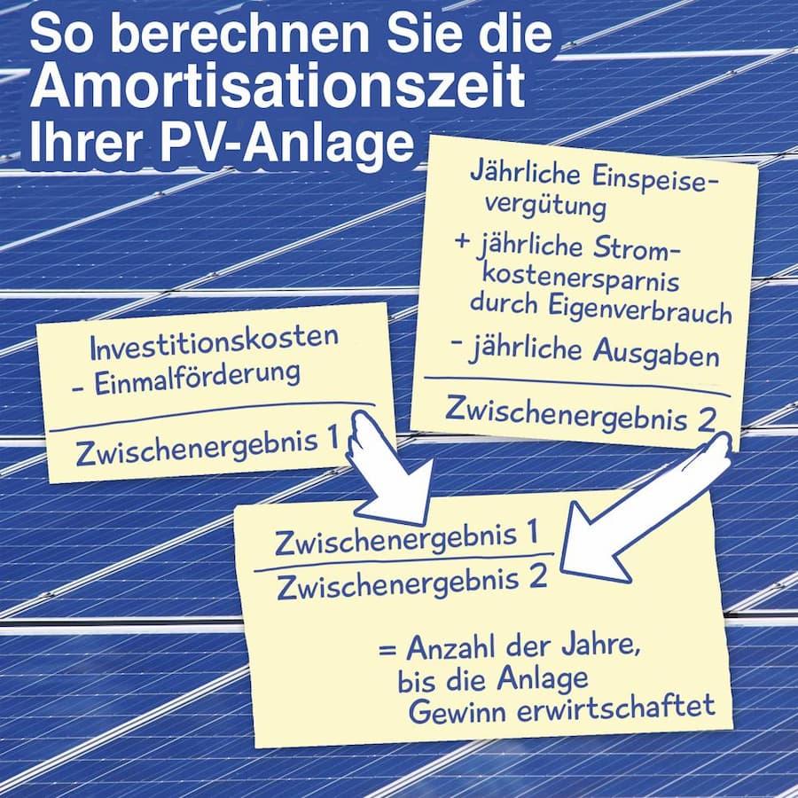 Amortisationszeit einer Photovoltaikanlage