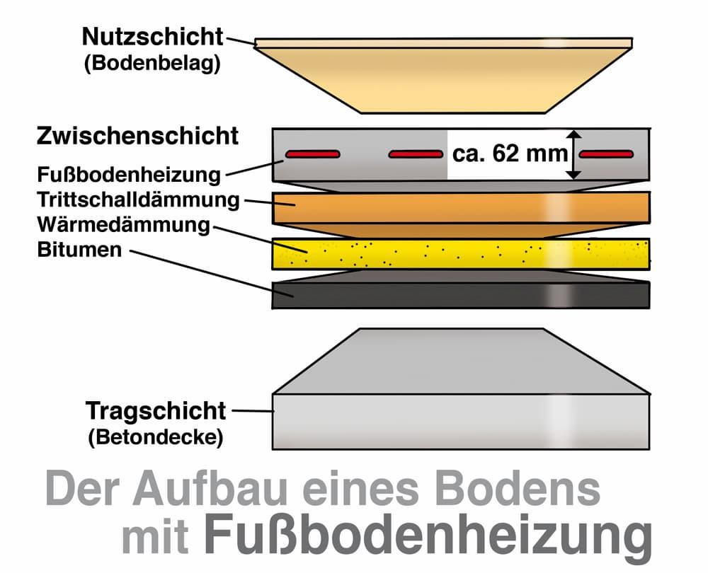 Der Aufbau eines Bodens mit Fußbodenheizung