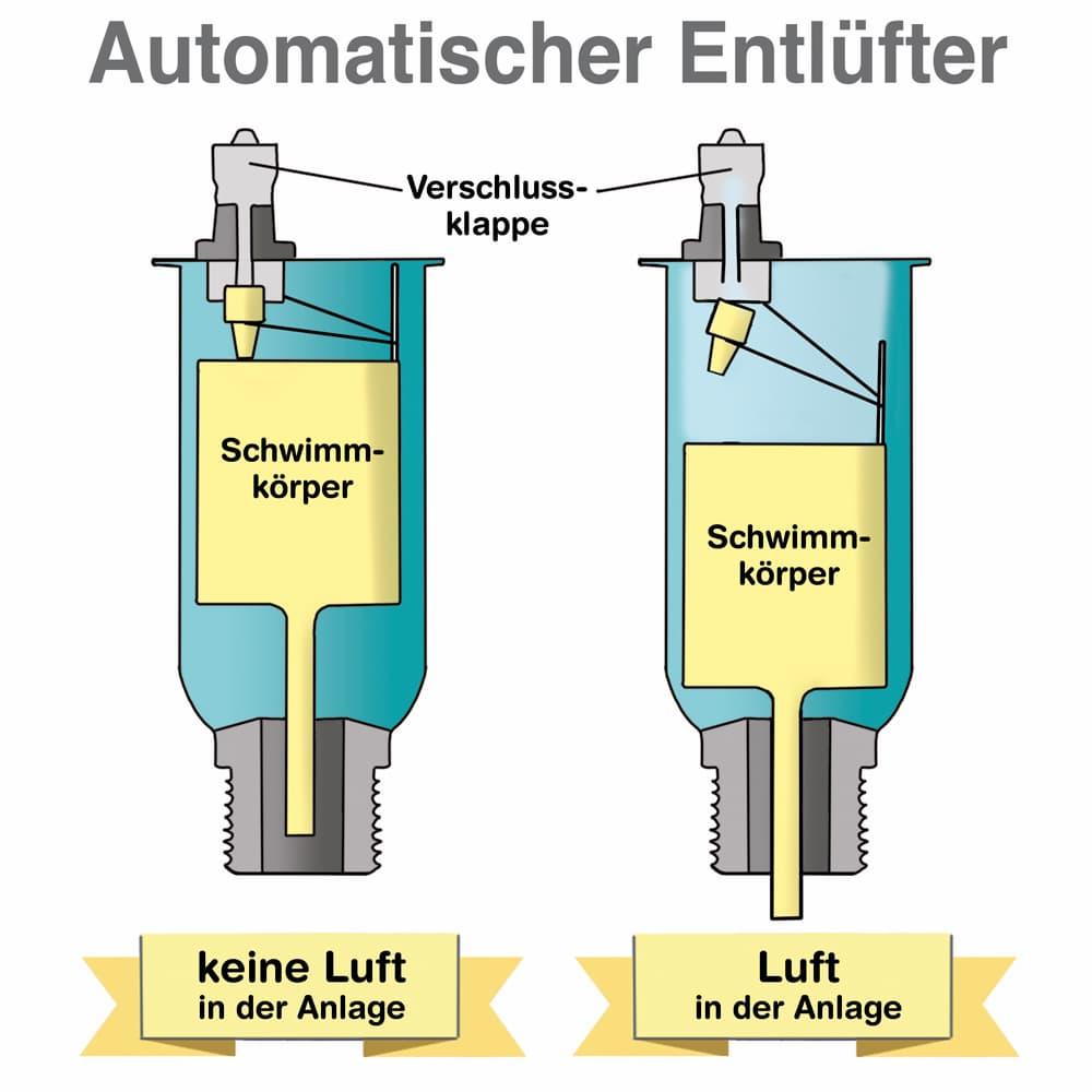 Automatischer Heizkörperentlüfter: Funktionsweise erklärt