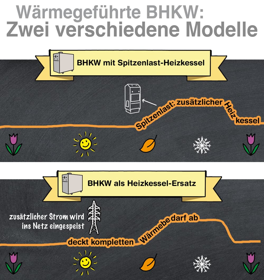 Wärmegeführte BHKWs: Zwei verschiedene Modelle sind denkbar