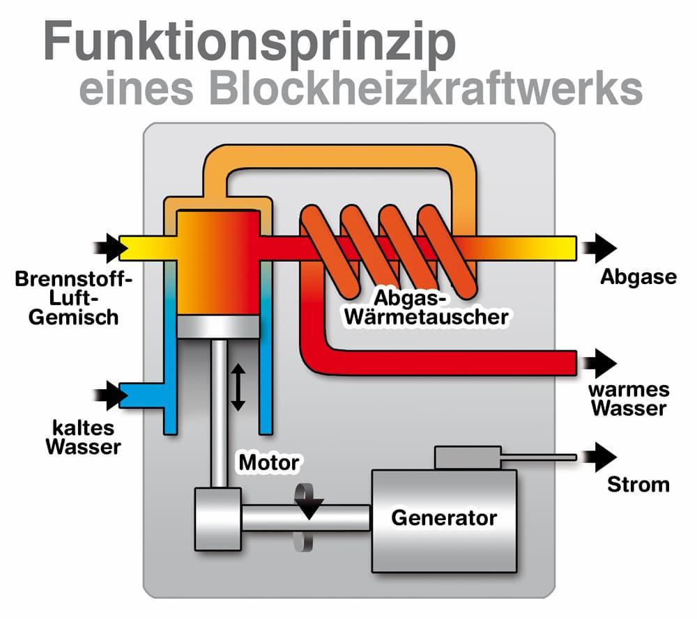 Funktionsprinzip eines Blockheizkraftwerks