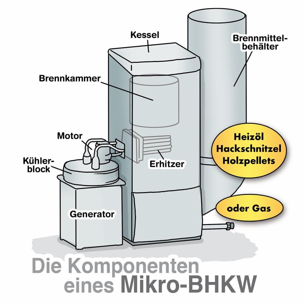 Das sind die Komponenten eines Mikro-BHKWs