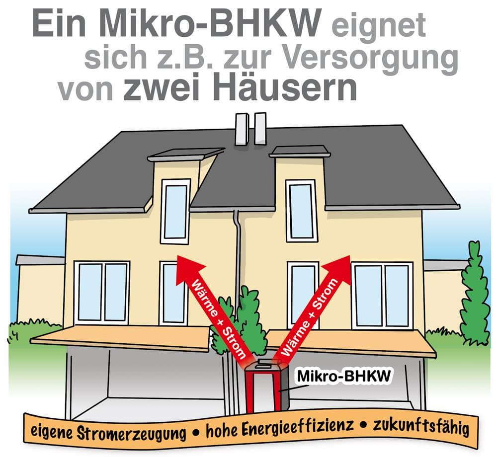 Ein Mikro-BHKW eignet sich z.B. für die Versorgung von zwei Häusern