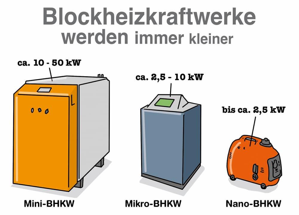 Blockheizkraftwerke werden immer kleiner