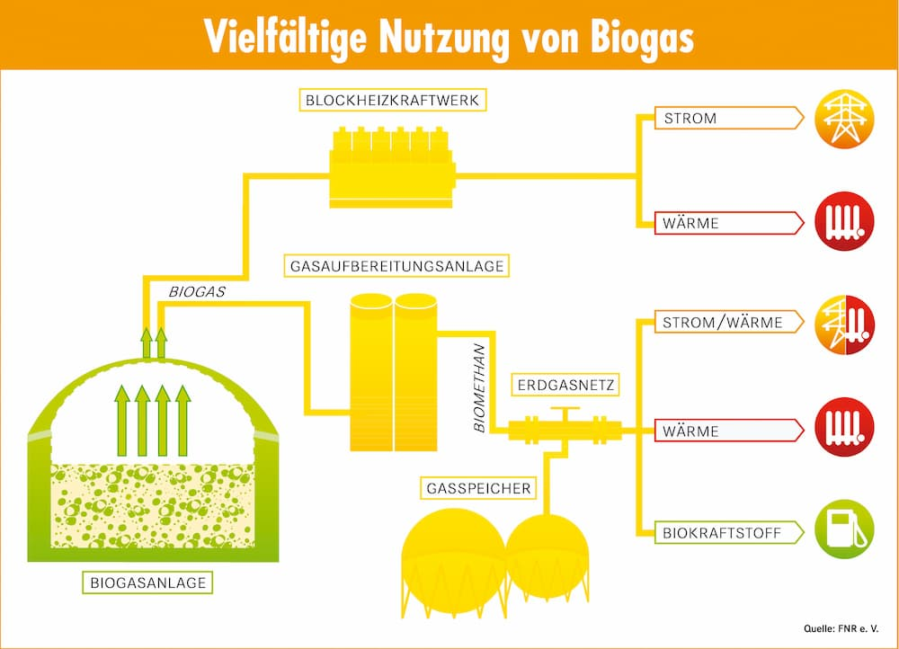 Vielfältige Nutzung von Biogas