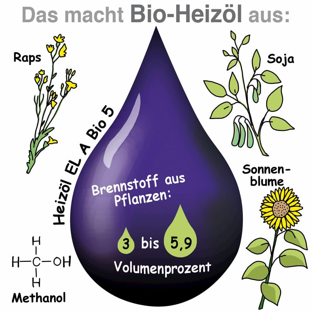 Das macht Bio-Heizöl aus