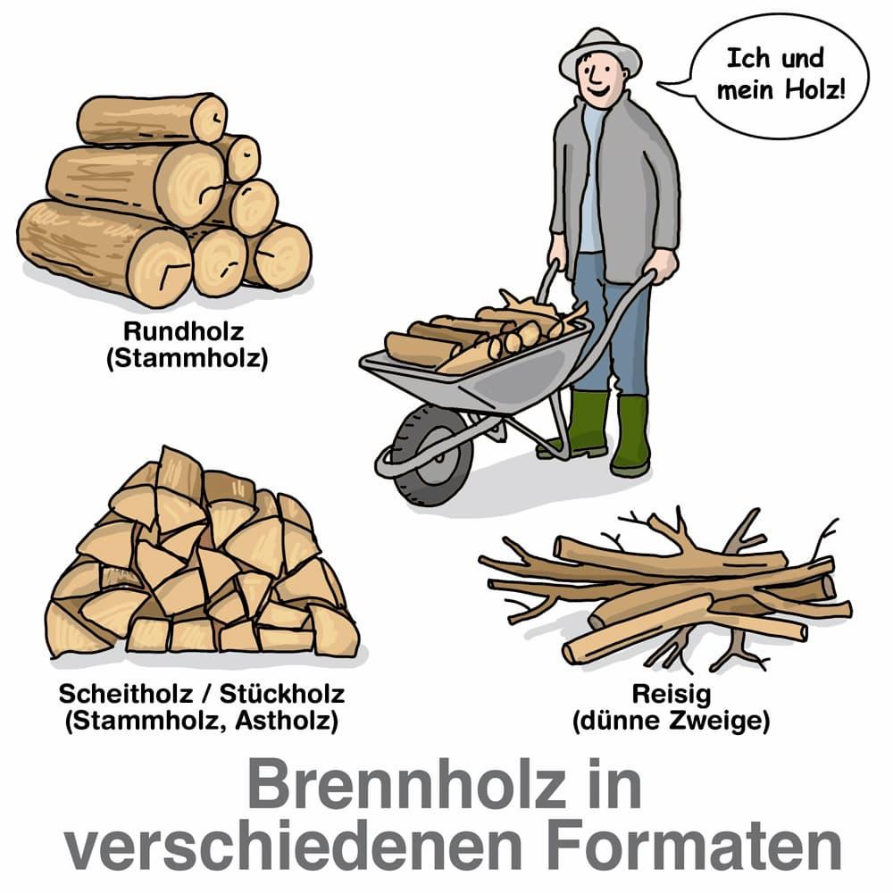 Brennholz in verschiedenen Formaten
