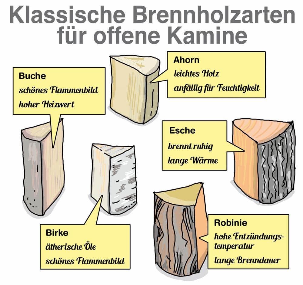 Klassische Brennholzarten für einen offenen Kamin