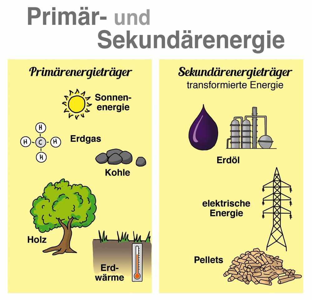 Primärenergie und Sekundärenergie