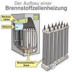 Brennstoffzellenheizung Funktionsweise