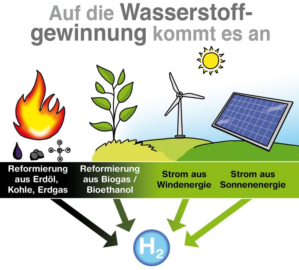Brennstoffzelle: Auf die Wasserstoffgewinnung kommt es an