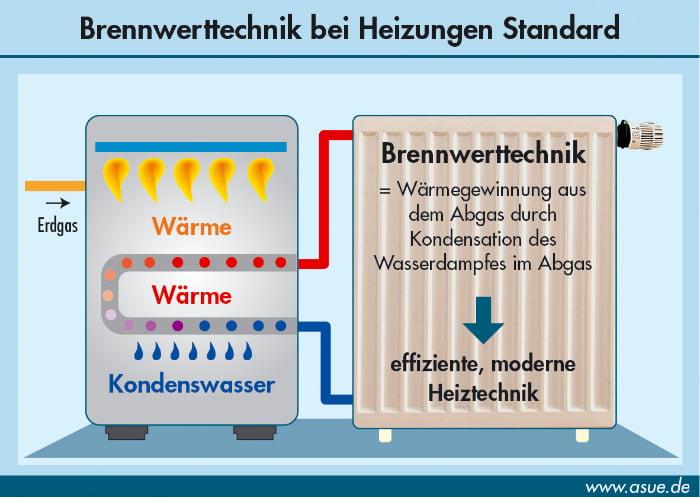 Brennwerttechnik © ASUE