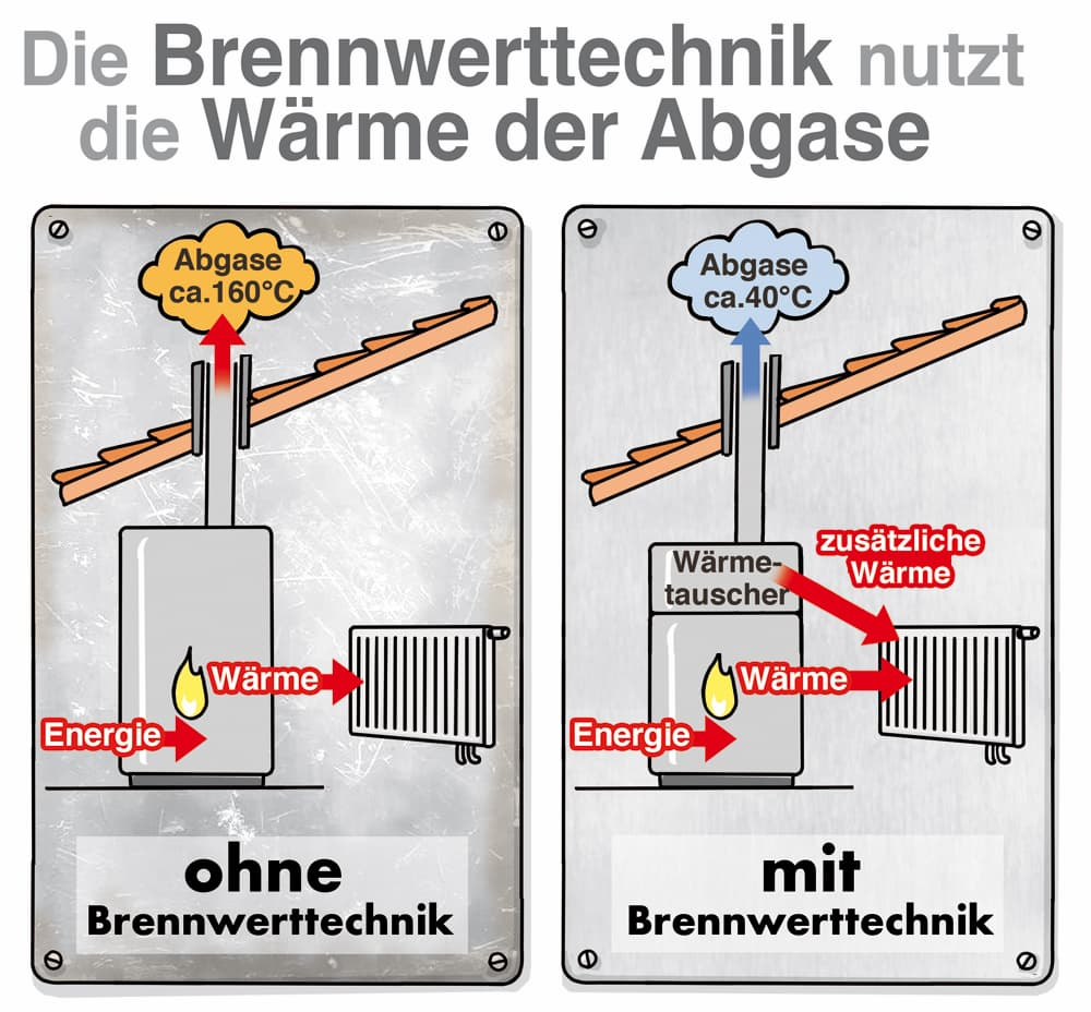 Brennwerttechnik Technik im Vergleich