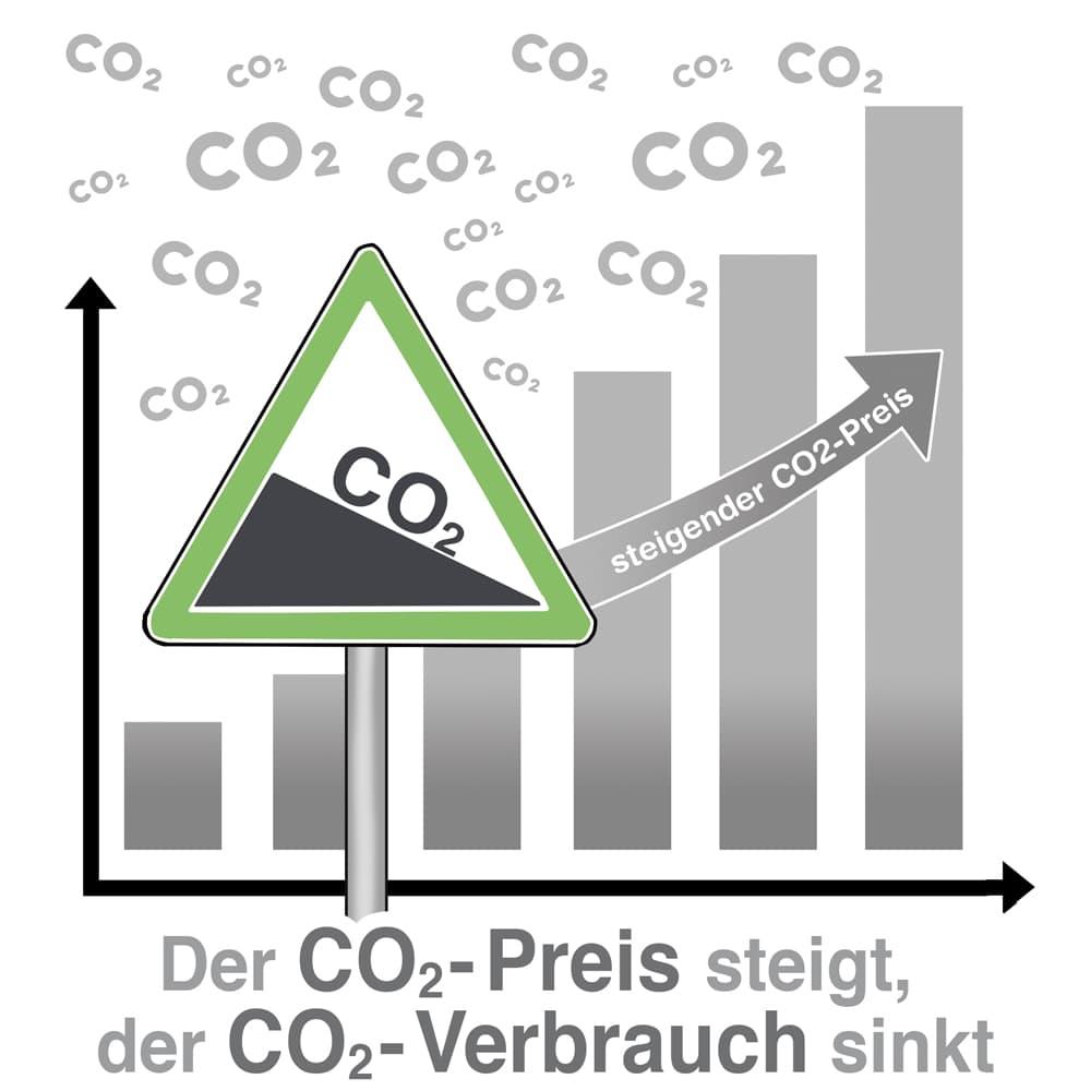 Die Idee: Wenn der CO2-Preis steigt dann sinkt der CO2-Verbrauch