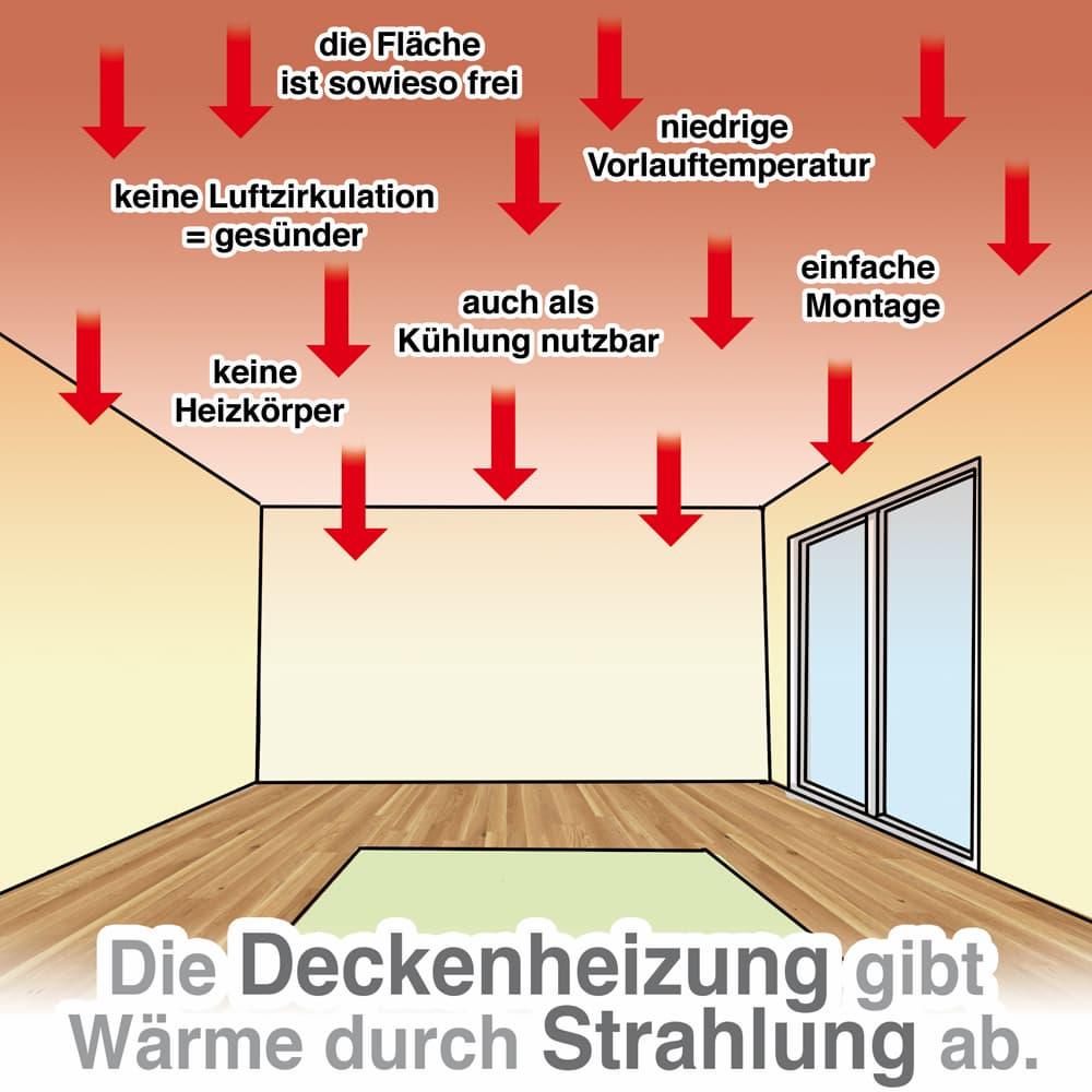 Deckenheizung: Hoher Anteil an Wärmestrahlung