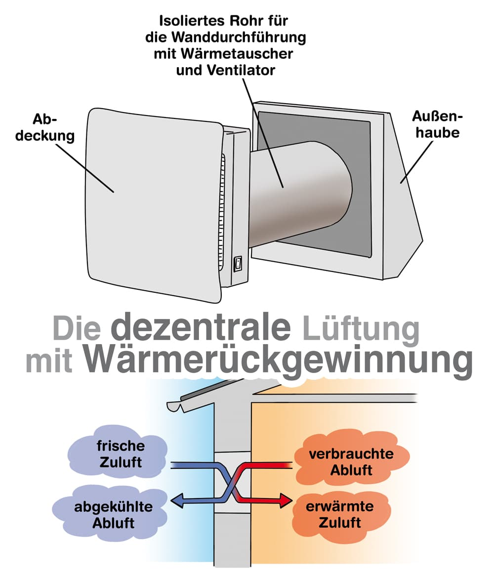 Die dezentrale Lüftung mit Wärmerückgewinnung