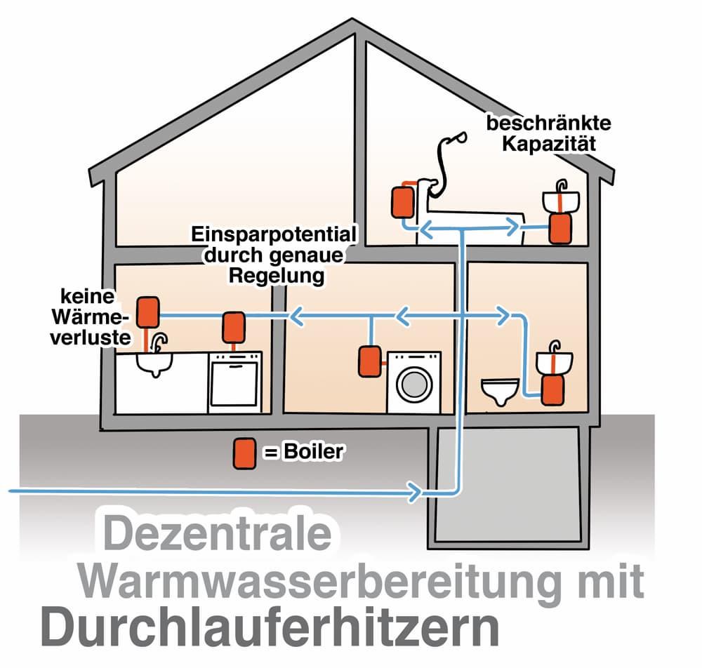Dezentrale Warmwasserbereitung mit Durchlauferhitzern