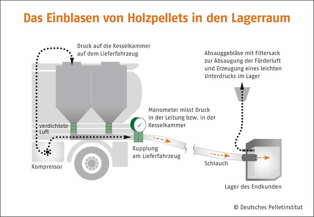 Einblasen von Holzpellets in den Lagerraum © Deutsches Pelletinstitut