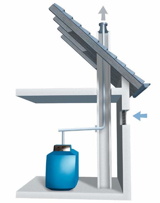 Gasheizung Abgasleitung