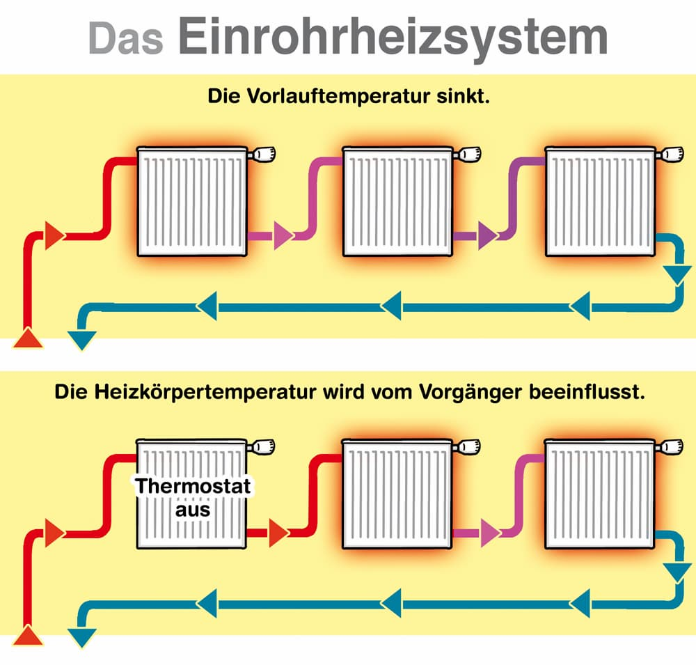 Erklärt: Das Einrohrsystem