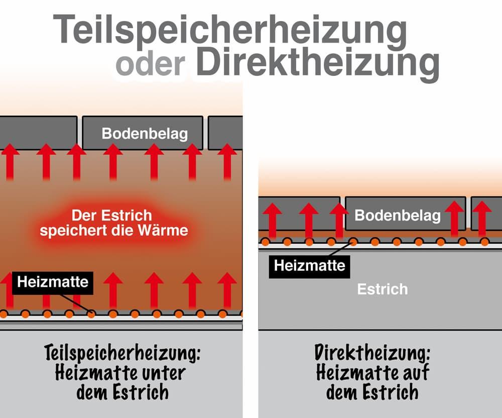 Elektrische Fußbodenheizungen: Teilspeicherheizung oder Direktheizung