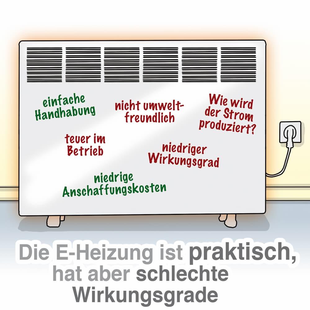 Die Elektroheizung ist praktisch, hat aber schlechte Wirkungsgrade