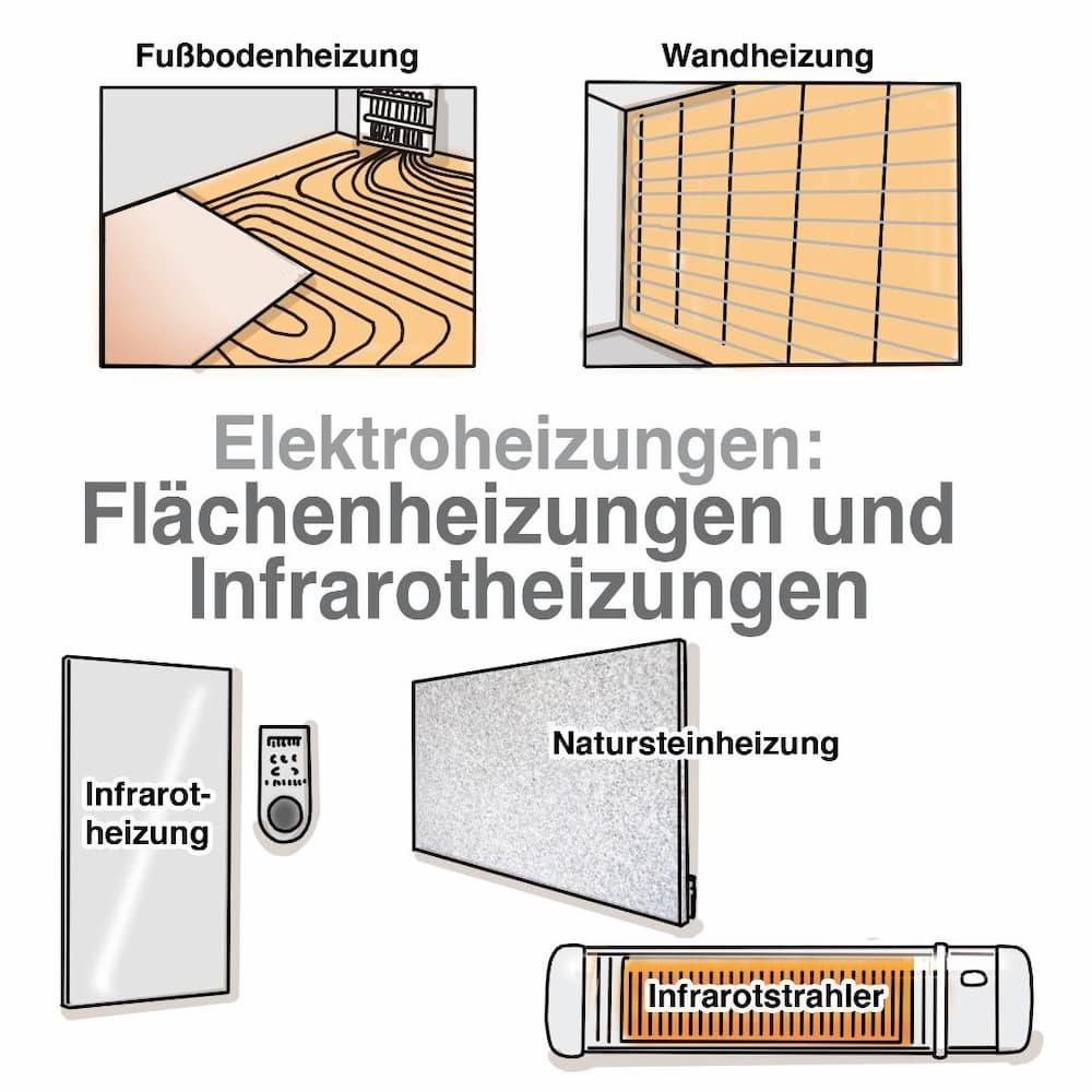 Elektroheizung: Flächenheizung und Infrarotheizungen