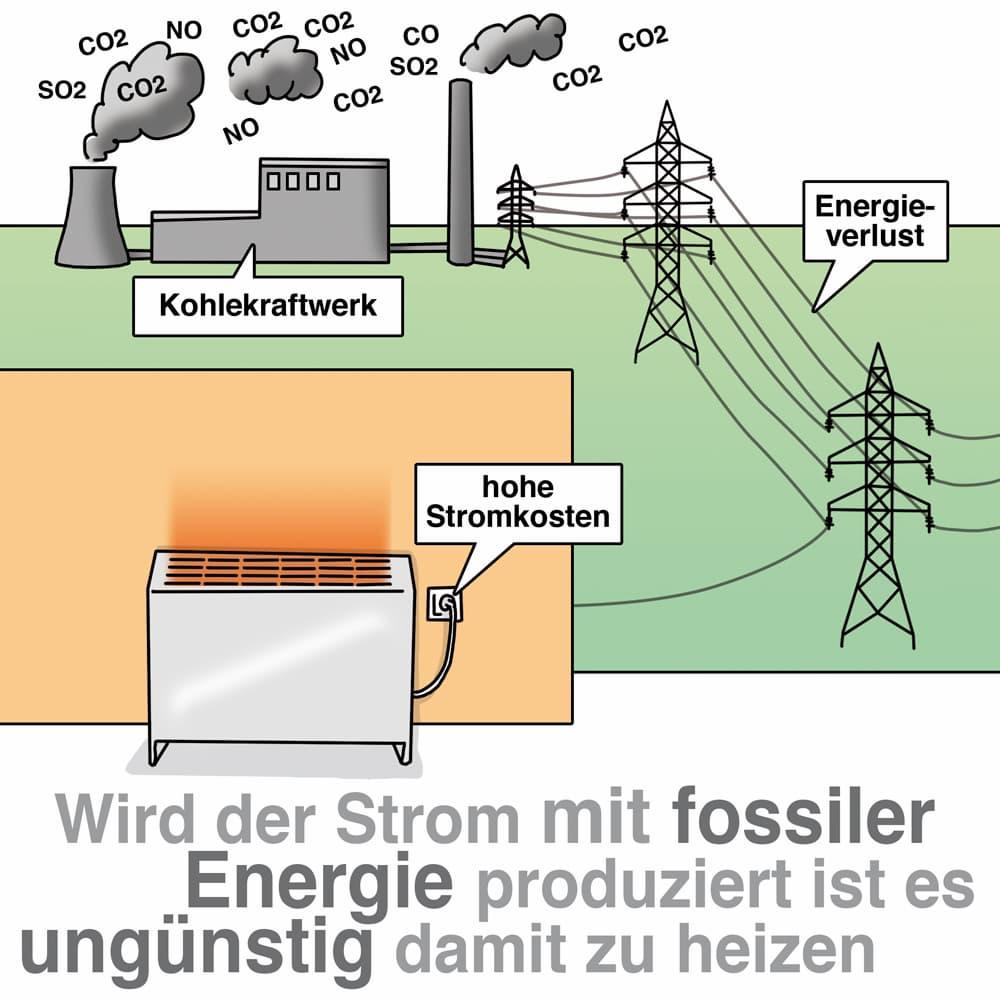 Wenn schon mit Strom heizen dann am besten mit Ökostrom