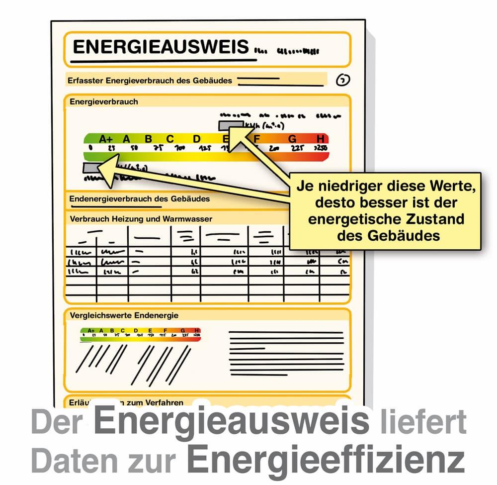 Der Energieausweis liefert Daten zur Energieeffizienz
