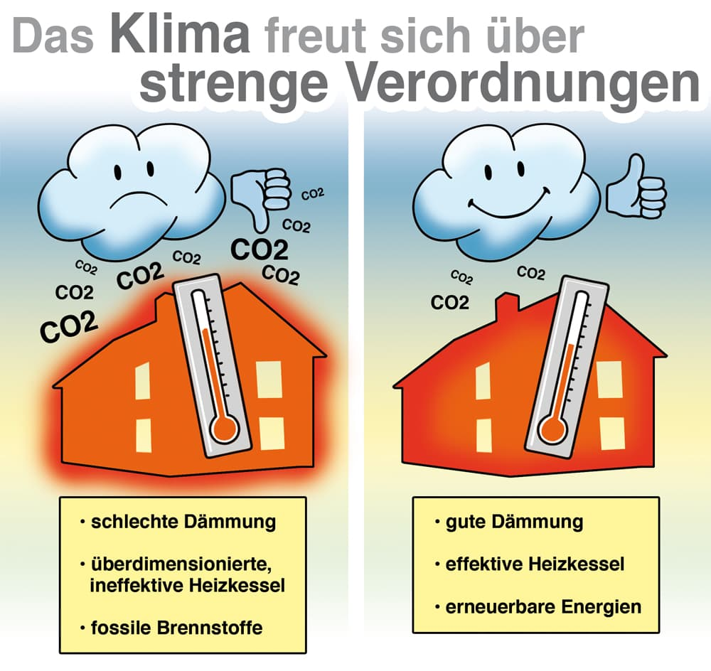 Das Klima freut sich über strenge Verordnungen