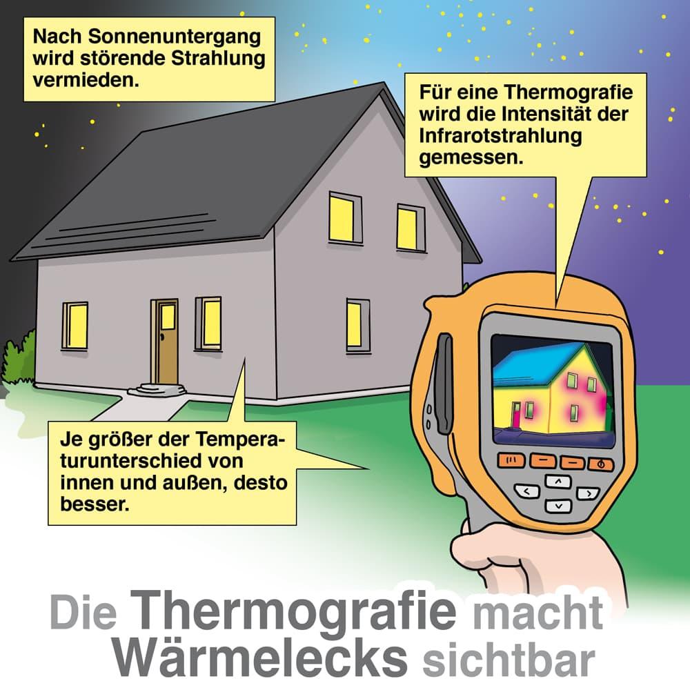 Die Thermografie macht Wärmelecks sichtbar