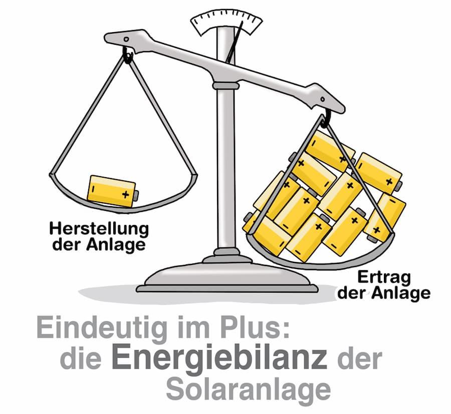 Eindeutig im Plus: Die Energiebilanz einer PV-Anlage