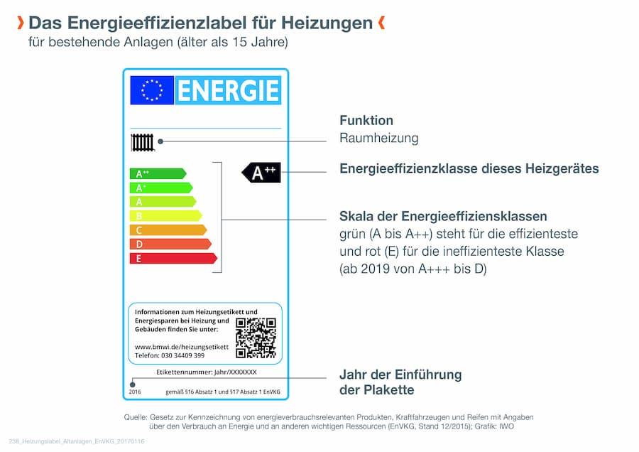 Energieeffizienzlabel für Heizungen © IWO