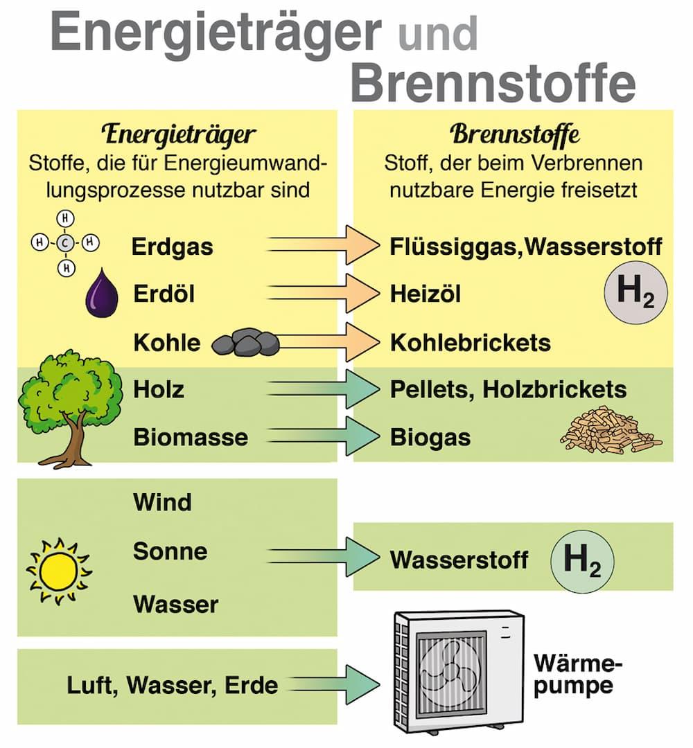 Energieträger und Brennstoffe