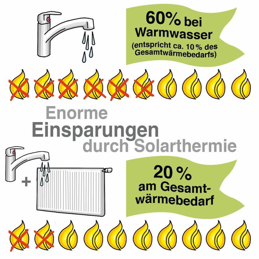 Einsparungen durch Solarthermie