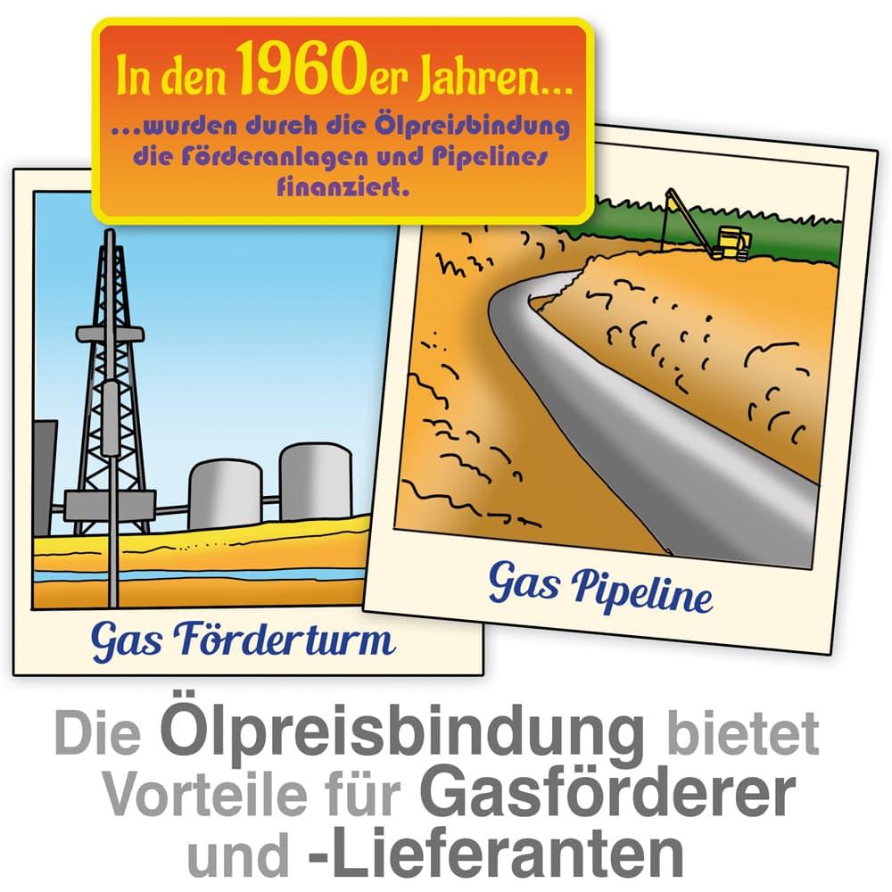 Dei  Ölpreisbindung wurde in den 60iger Jahren eingeführt