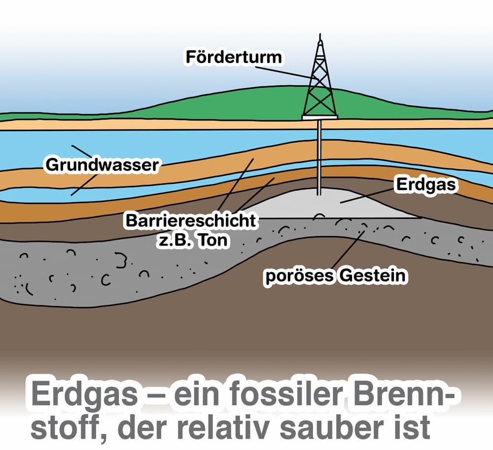 Gewinnung von Erdgas