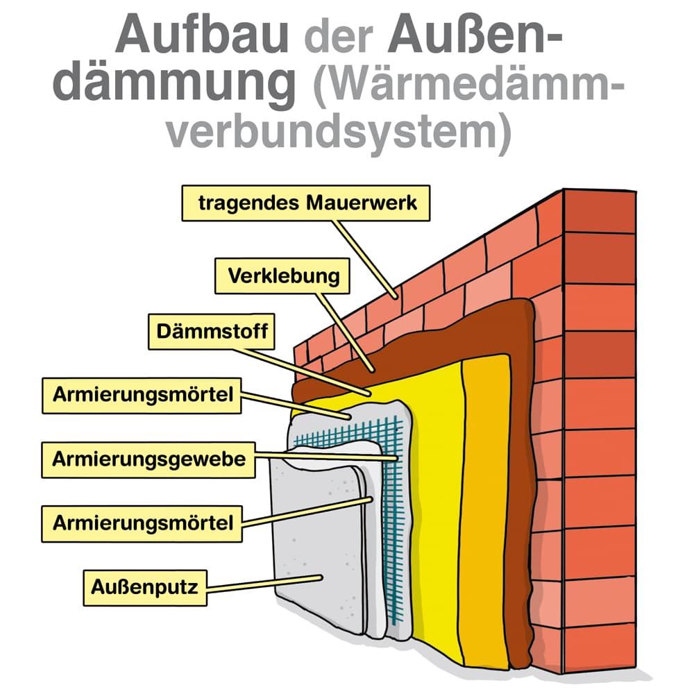 Aufbau einer Außendämmung (Wärmedammverbundsystem)