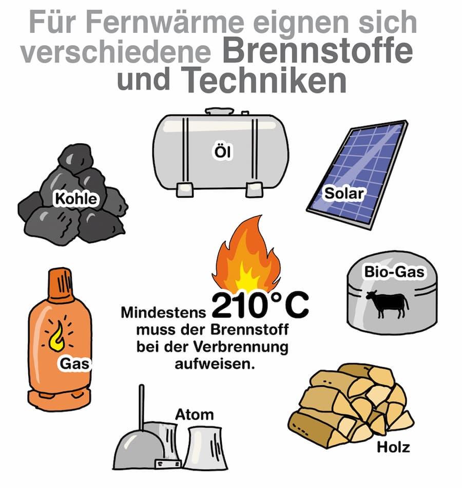 Für Fernwärme eigenen sich viele Brennstoffe