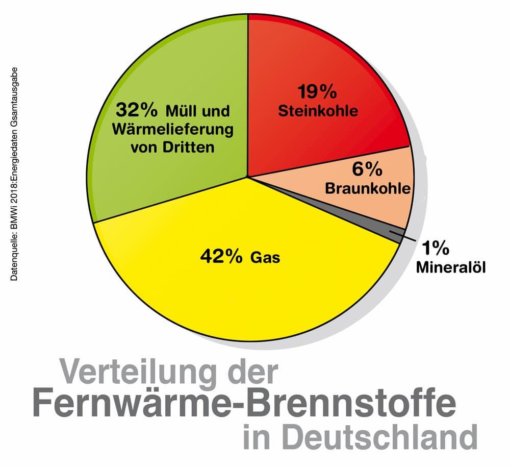 Verteilung der Fernwärmebrennstoffe in Deutschland