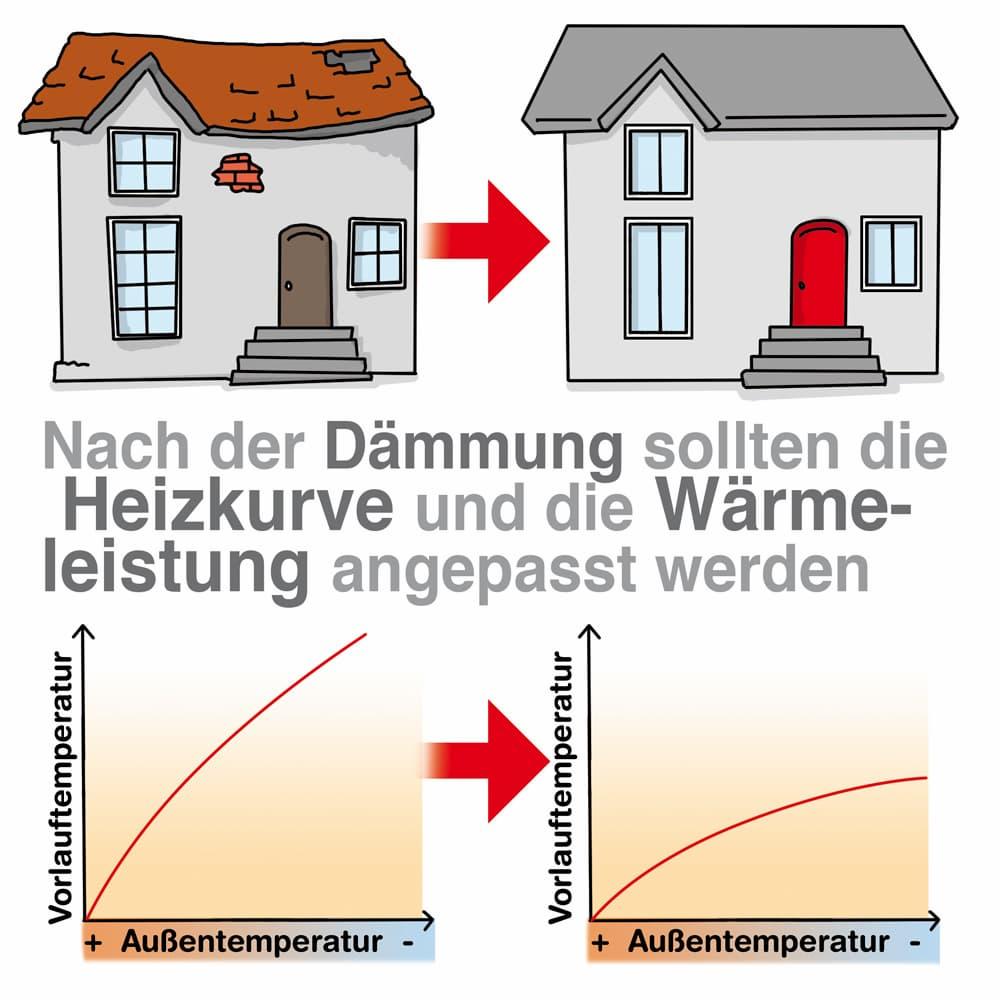 Fernwärme: Nach der energetischen Sanierung sollte auch der Anschlusspreis angepasst werden