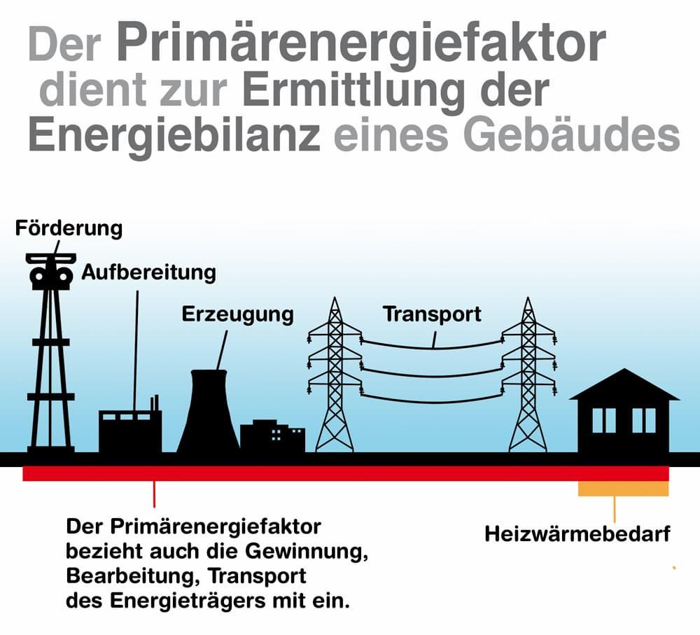 Der Primärenergiefaktor dient zur Ermittlung der Energiebilanz eines Gebäudes