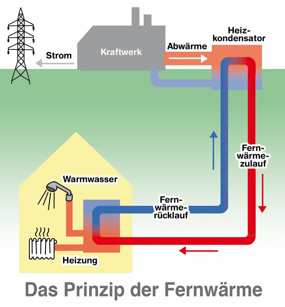 Das Prinzip der Fernwärme