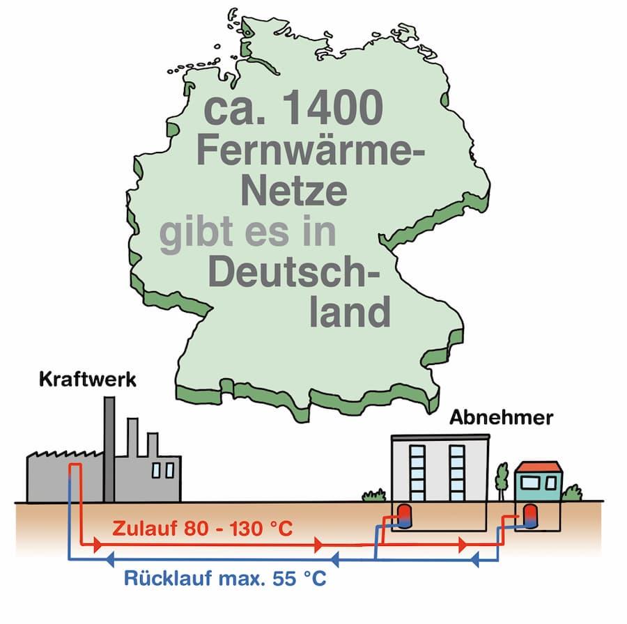 Das Fernwärmenetz in Deutschland
