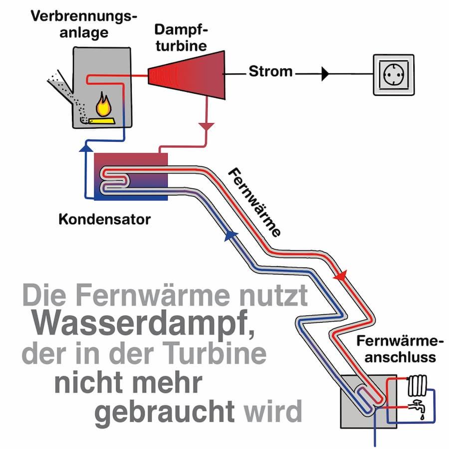 Fernwärme nutzt Wasserdampf der in der Turbine nicht mehr gebraucht wird