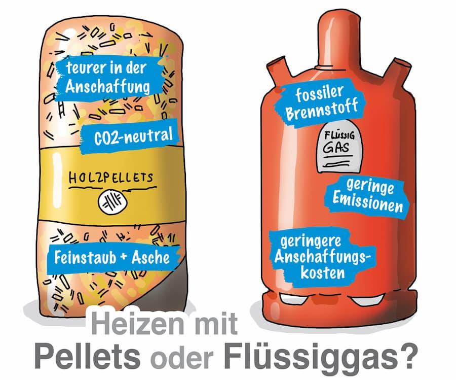 Flüssiggas-Heizung: Alternative Holzpellets