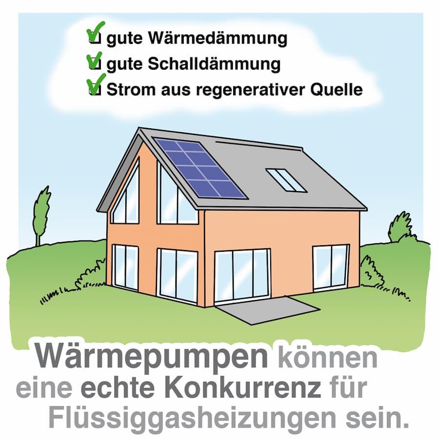Flüssiggas-Heizung: Alternative Wärmepumpe